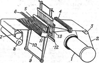 Принципиальная схема ткацкого станка: 1 - навой; 2 - нити основы; 3...