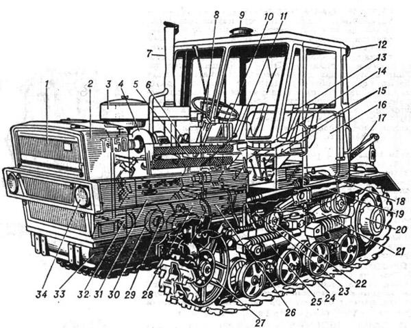 Гусеничный трактор Т-150: 1 - масляный радиатор; 2 - водяной радиатор; 3 - воздухоочиститель; 4 - турбокомпрессор; 5...