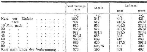 Wassersäule tabelle